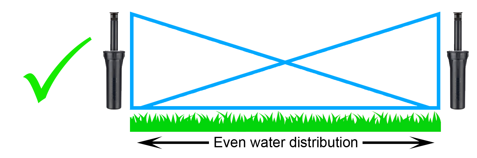 Top 10 Irrigation System Problems Solutions Diy Grounded Sprinkler Systems Wiring Diagram Likewise Solenoid Perhaps The Most Common Design Flaw We See In Installations Is Lack Of Head To Which Results Dry Spots Over Watering Or Under